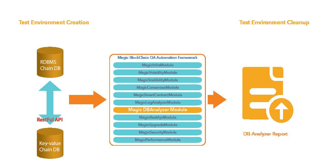 DB Analyzer Module- Magic BlockchainQA