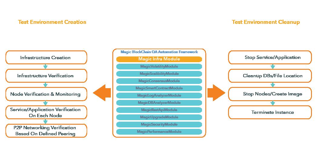 Infra Module- Magic BlockchainQA