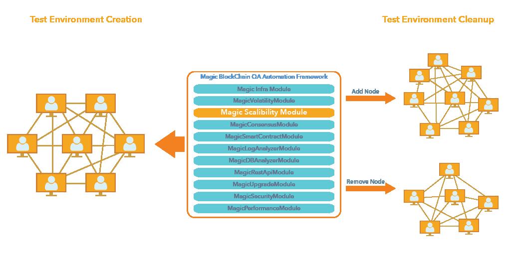 Scalability Module- Magic BlockchainQA