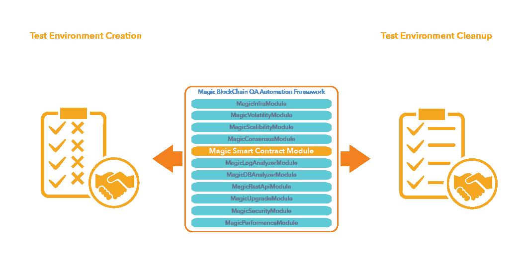 Smart Contract Module- Magic BlockchainQA
