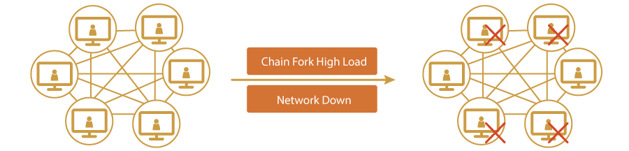 Chain Forking Performance Testing- Magic BlockchainQA